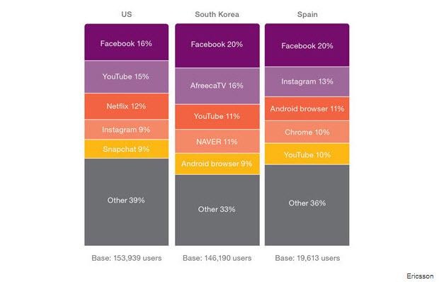 consumos de datos por redes sociales